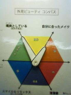 ビューティコンパス(<br />  魅力羅針盤)